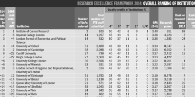 research-performance